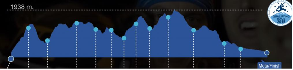 Yükseklik Profili