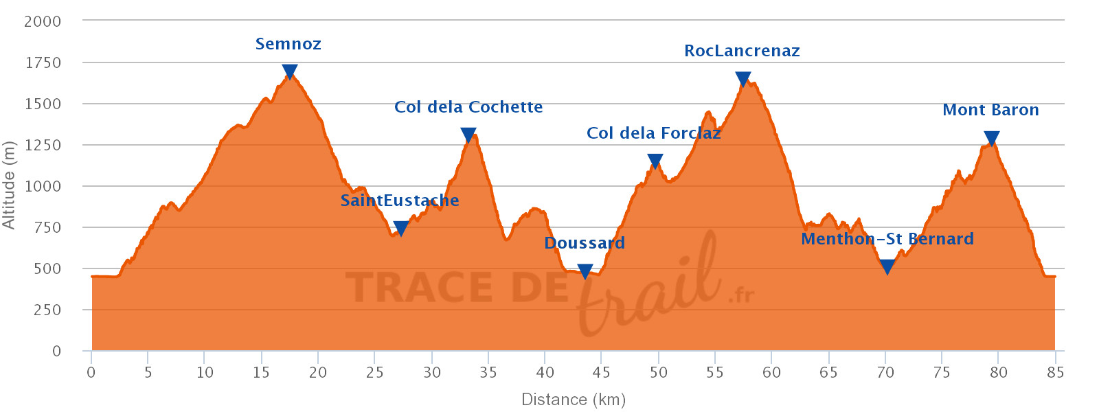 Maxi Race 85K +5300m Eğim Grafiği